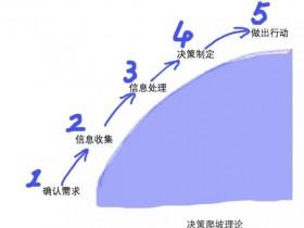 落地页极致优化分析:爬坡VS滑滑梯?