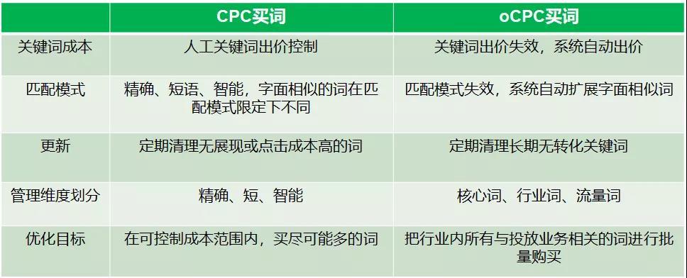 oCPC转化量不足,消耗不出去,该怎么办?
