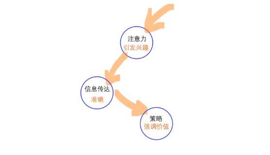 落地页优化之【勾魂】法则!
